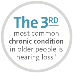 The 3rd most common condition in older people is hearing loss